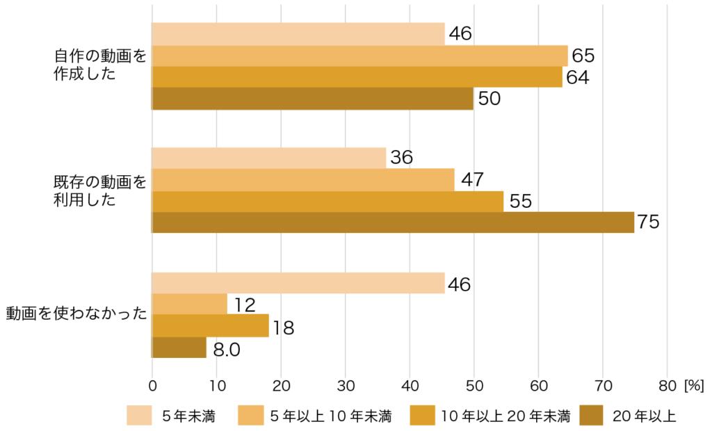 < Graph.2 > 出した動画課題の種類 教員別集計 /複数回答可・個人単位・全都道府県合算 [n = 56]
