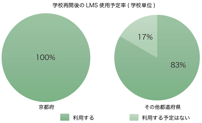 Graph.1-2 校再開後のLMS使用予定率/学校単位 [n =21 (京都府) n=18 (その他都道府県)]