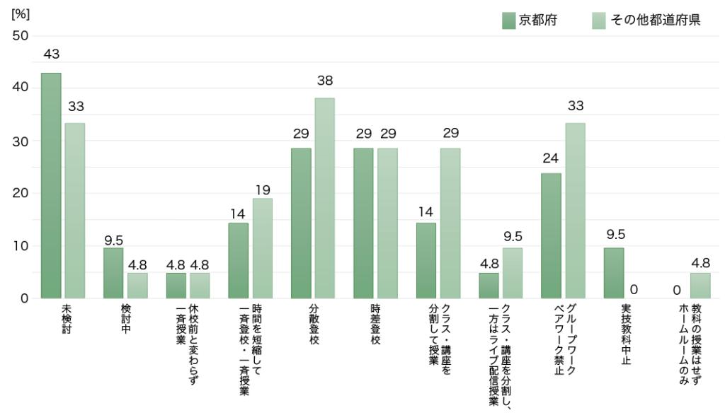 < Graph.3 >各学校の休校後の対応 /複数回答可・学校単位 [n =21 (京都府) n=18 (その他都道府県)]
