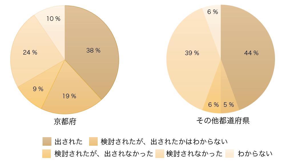 < Graph.4 > 休校中に各学校で探究的な活動を含む課題が出されたか?/学校単位 [n =21 (京都府) n=18 (その他都道府県)]